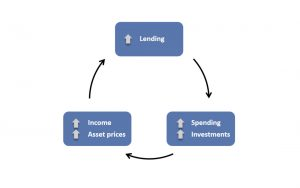 Understanding Debt Cycle