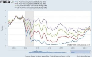 Investing with an inverting yield curve: should you expect another financial crisis?
