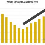 central-banks-gold-reserves
