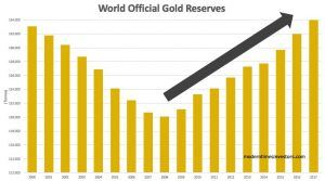 Central banks are repatriating gold: hard times ahead?