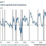 economic-recession-inverting-yield-curve