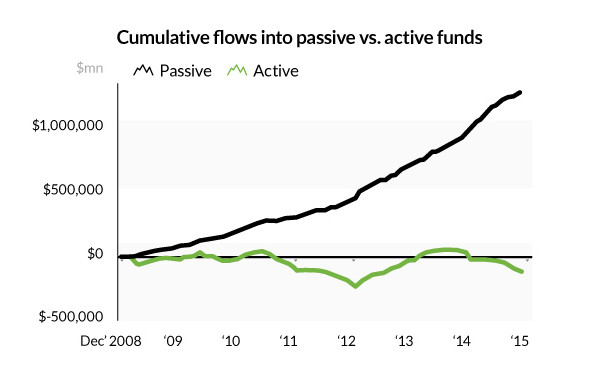 etf-index-funds-capital-flows