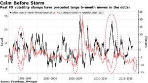 FX Market Volatility Won't Stay Low For Long and Here's Why