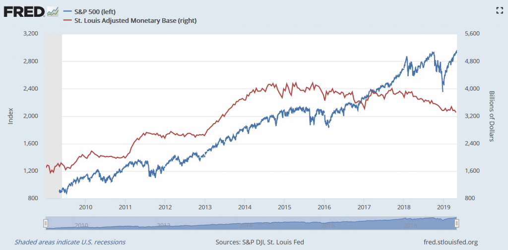 sp500-and-monetary-base