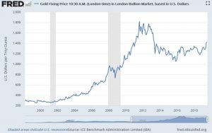 Gold and the Coming Paradigm Shift <p class='subtitle-text'>Being Hedged Against Ultra-Expansive Monetary Policy</p>