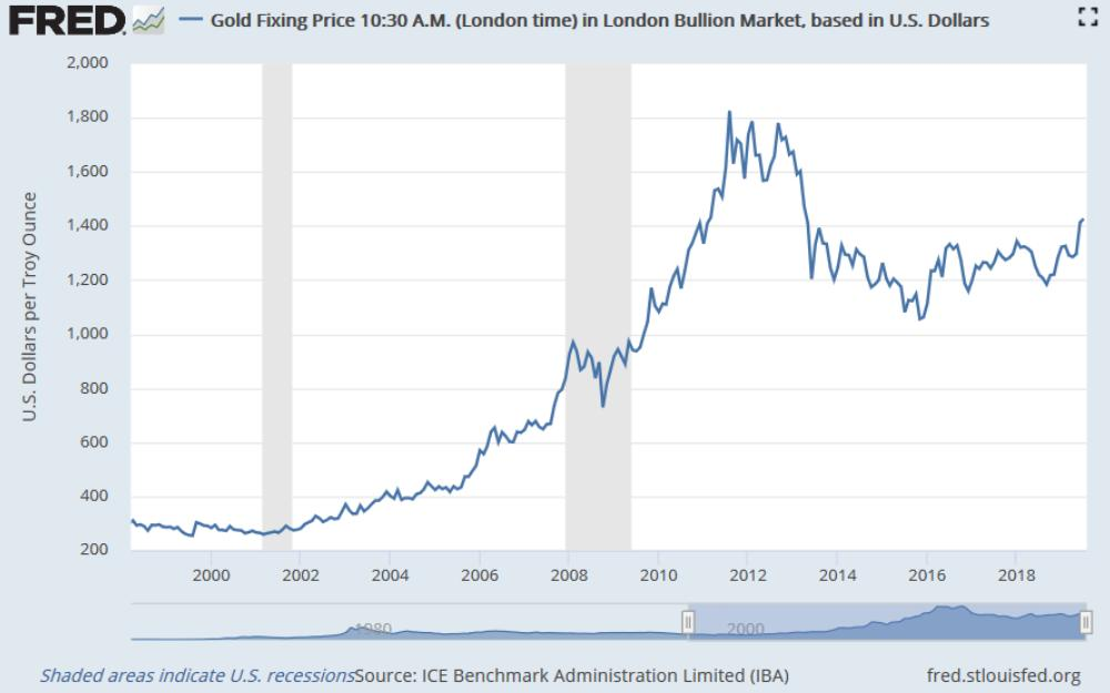 Gold and the Coming ParadigmShift <p class='subtitle-text'>Being Hedged Against Ultra-Expansive MonetaryPolicy</p>