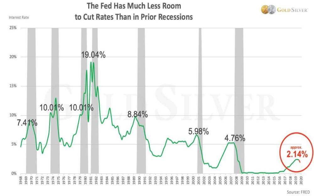 fed-interest-rates-201907
