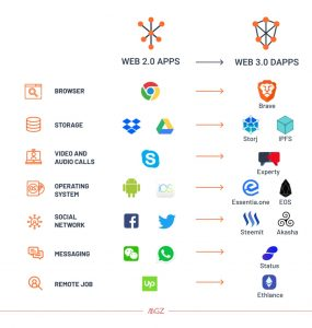 What is Web 3.0 and Why it Matters <p class='subtitle-text'>The Next Evolution of The Internet</p>