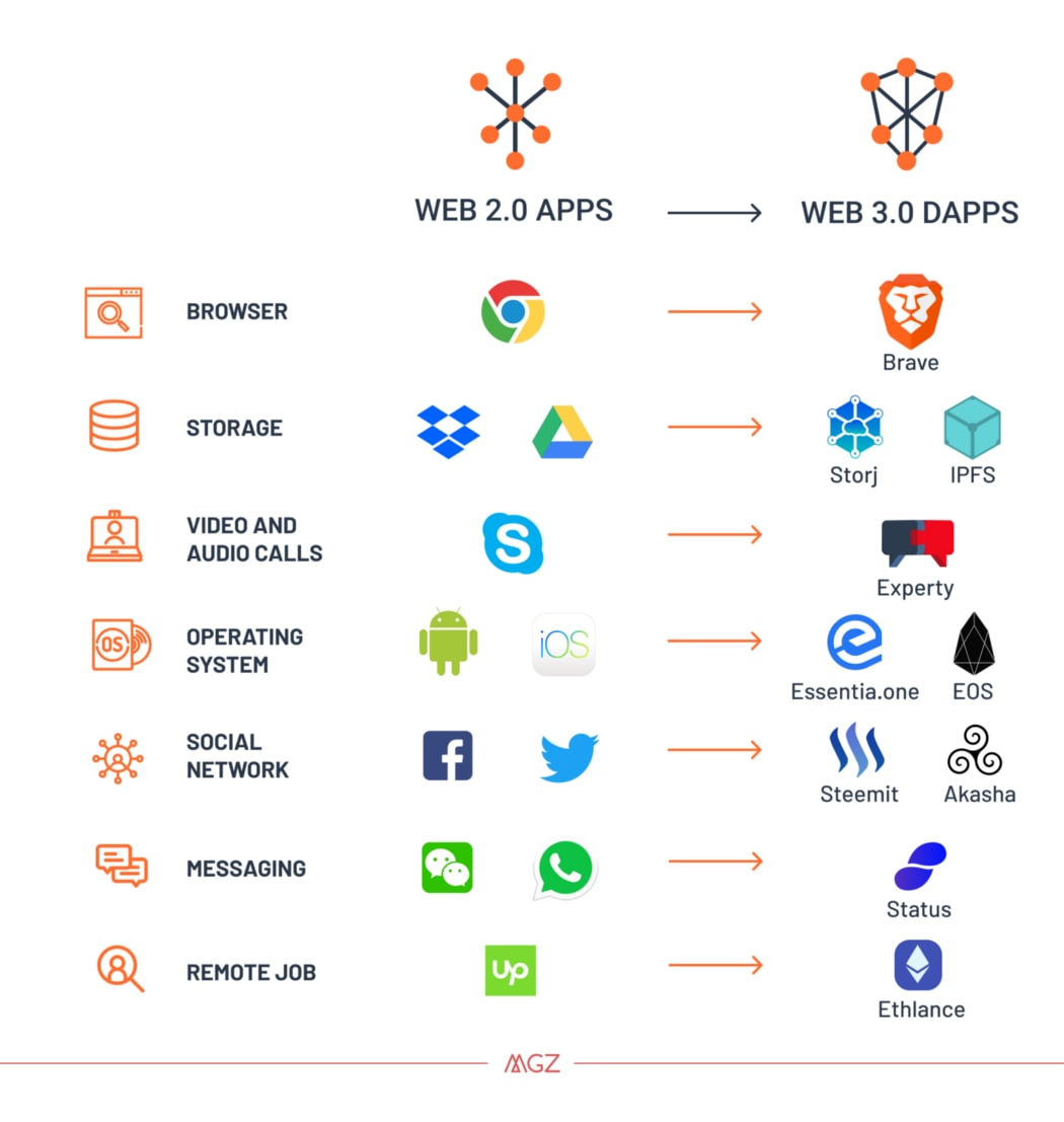 What is Web 3.0 and Why itMatters The Next Evolution of The Internet