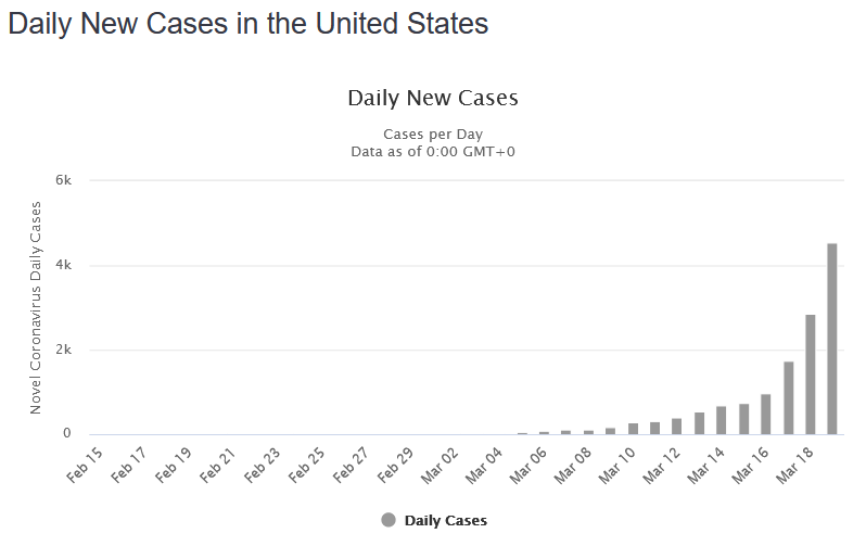 coronavirus-daily-new-cases-united-states