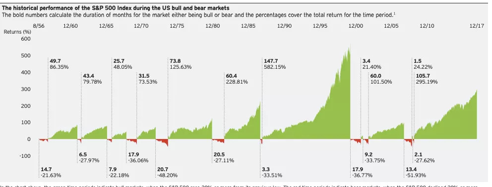 sp500-performace-during-bear-markets