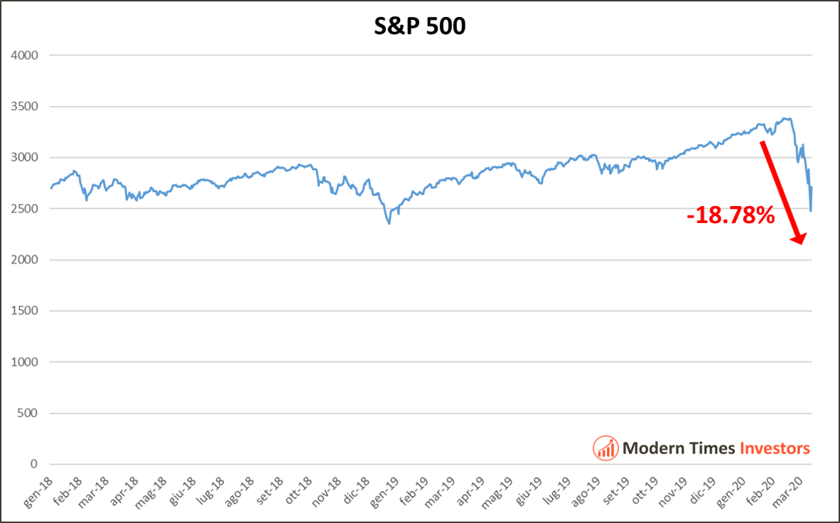 Has The Big Stock Market Crash Finally Arrived? Rising fear and stocks plunging: what's next?